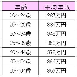 保育士の平均年収表